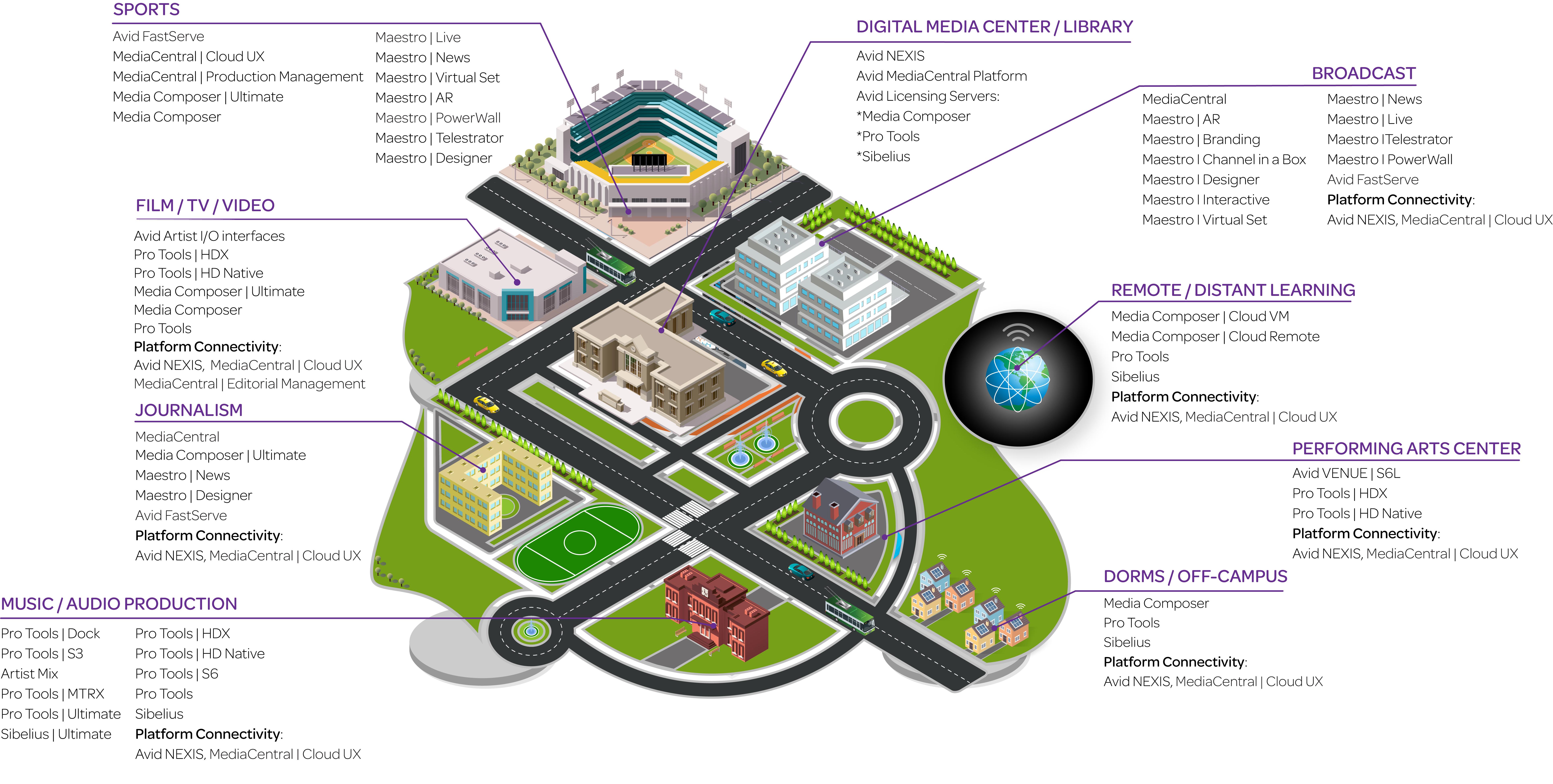 Avid Media Campus_B_2000x1000