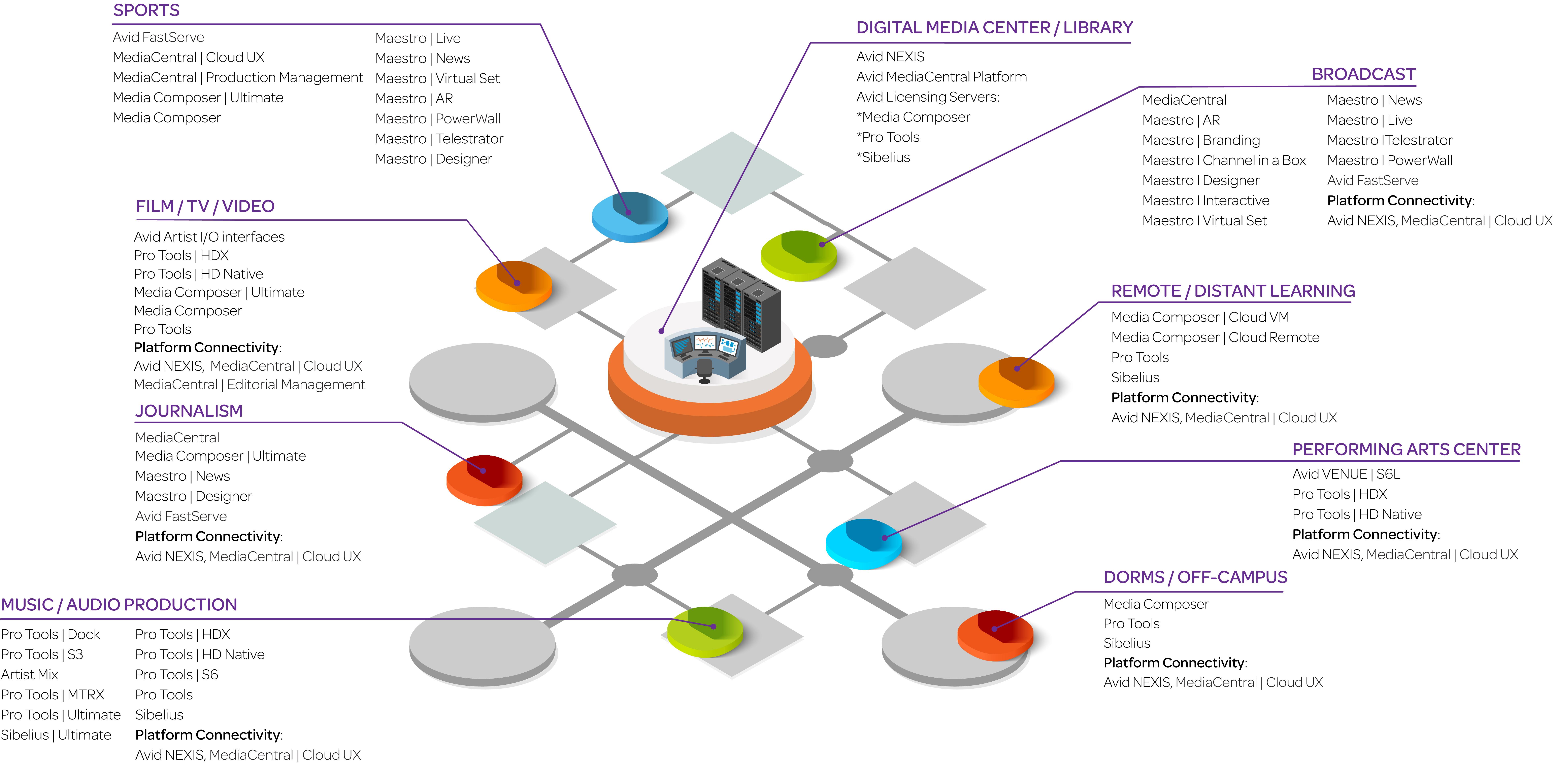 Avid Media Campus_C_2000x1000