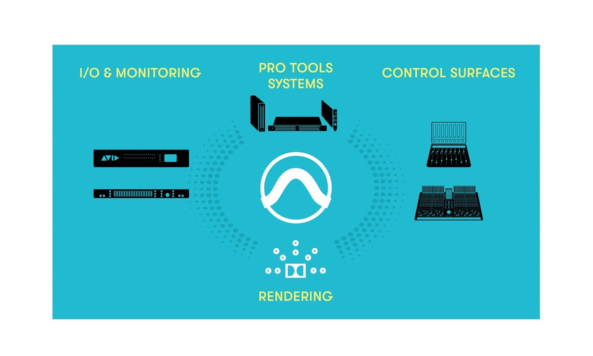 Graphic showing Avid immersive audio software and hardware components