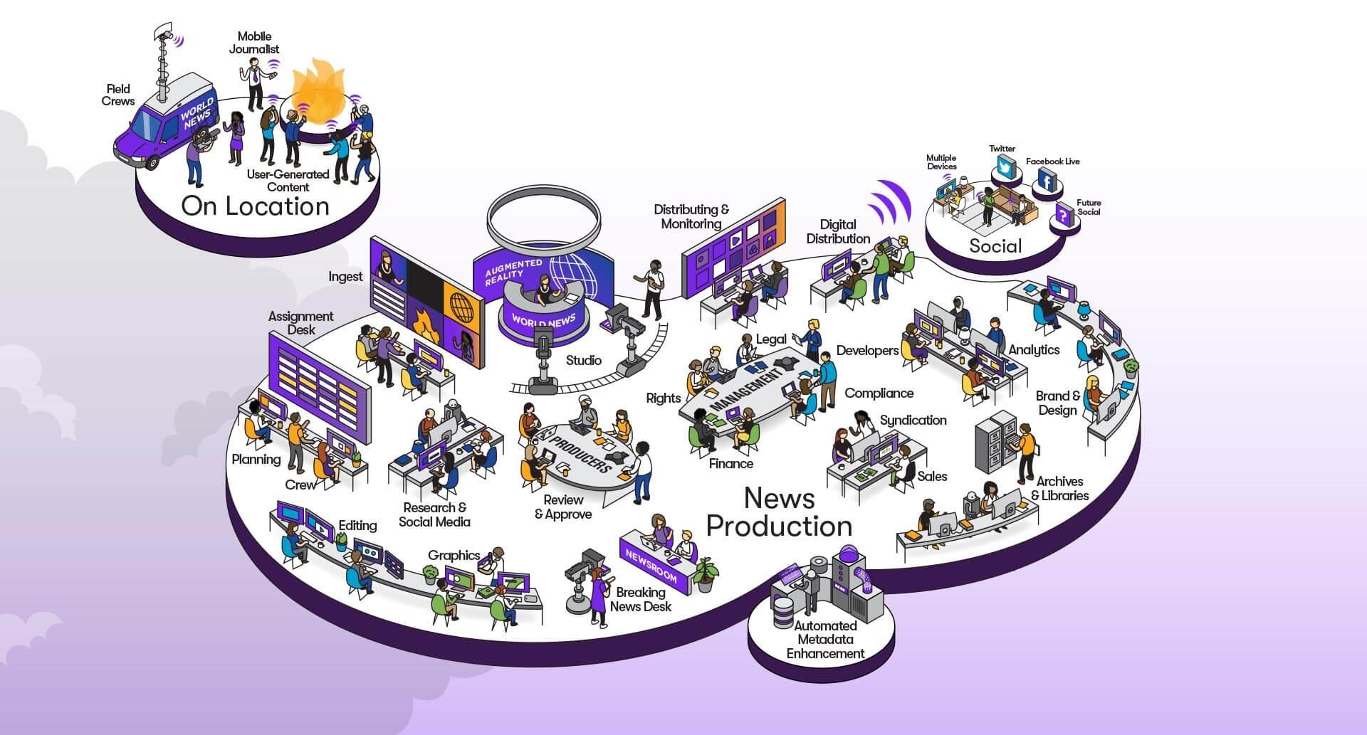 Newsroom Workflow Graphic