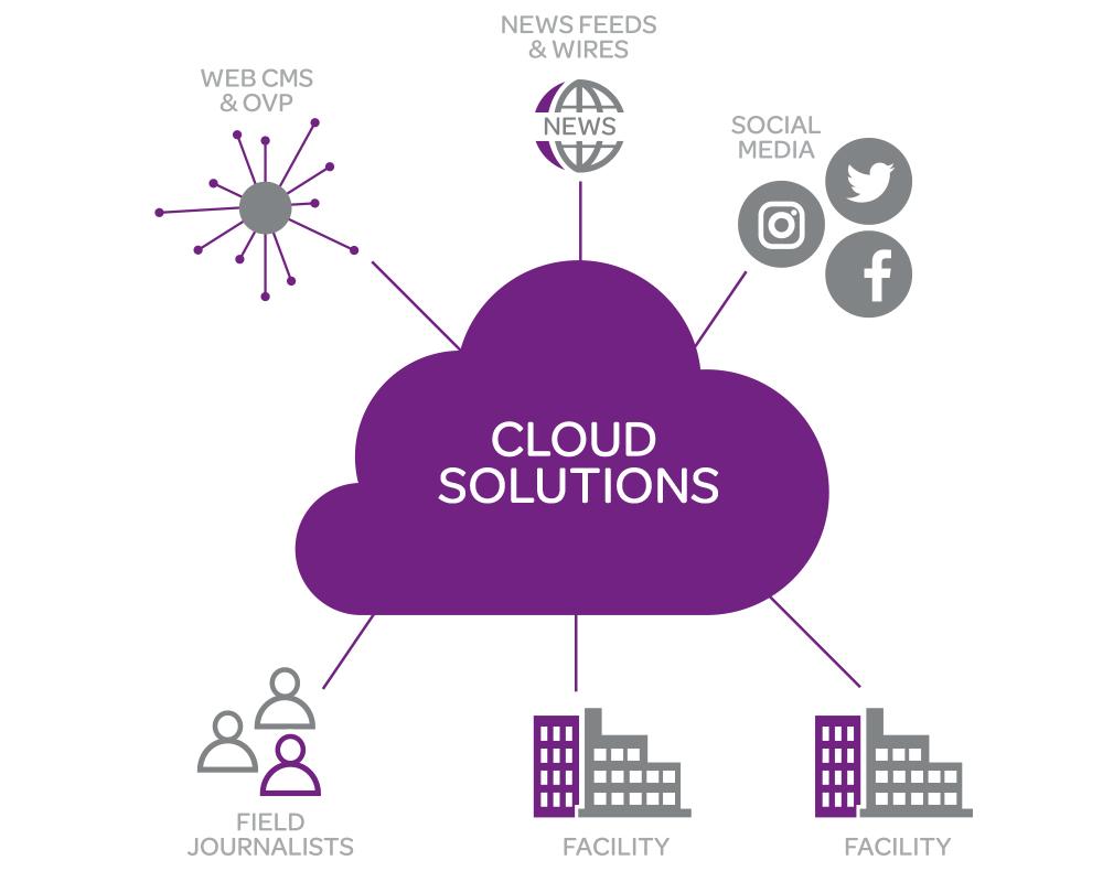 Hybrid Cloud News Production