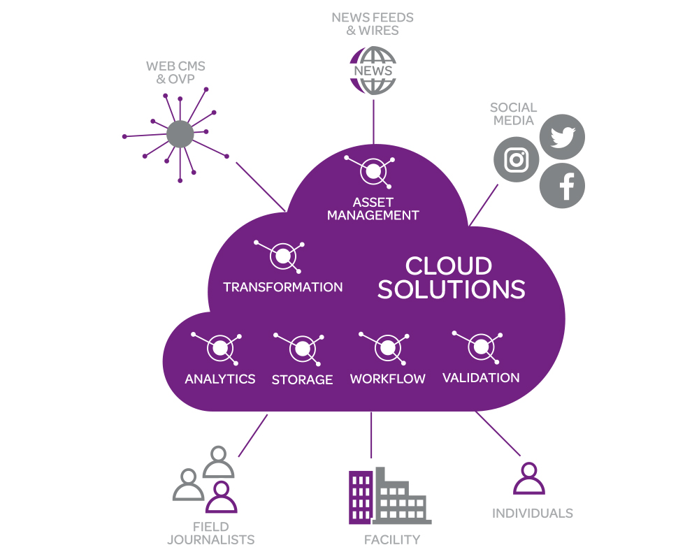 Private Public Cloud Media Asset MGMT