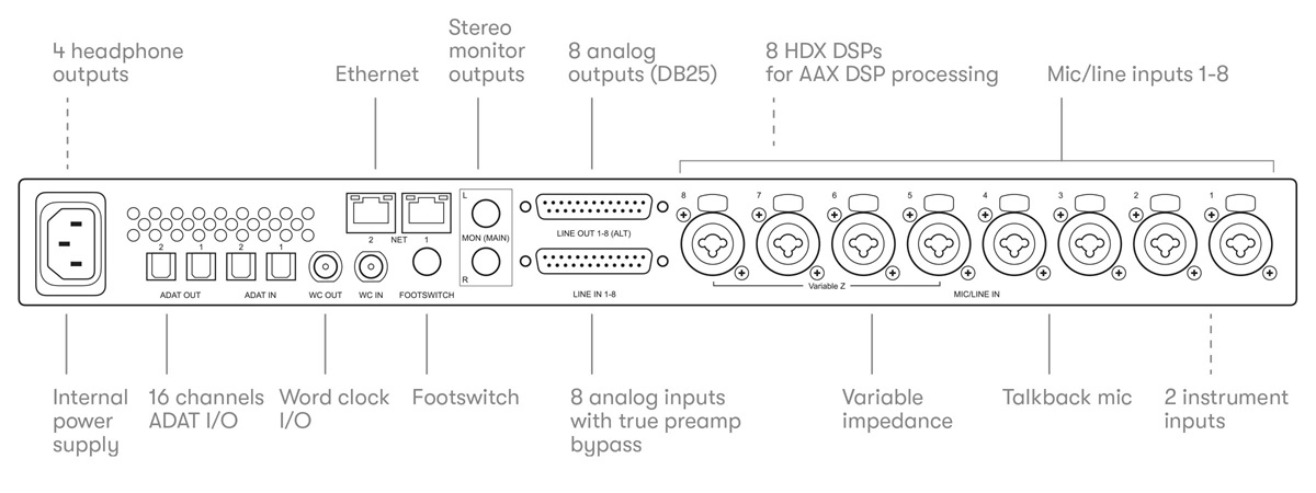 Line drawing back of Pro Tools | Carbon audio interface