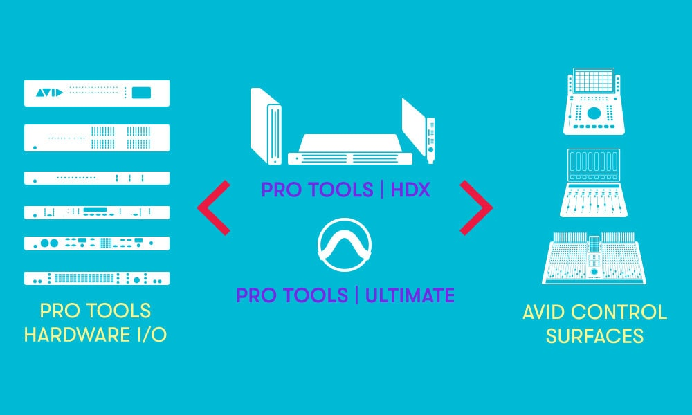 The heart of a complete Pro Tools solution-min