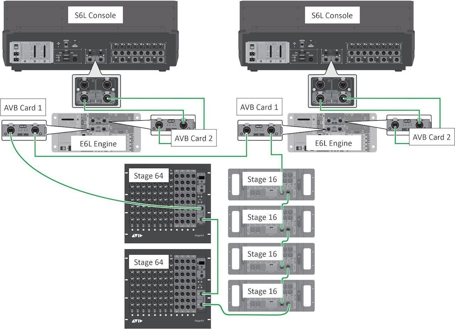 Diagram of IO rack sharing for VENUE digital audio mixers