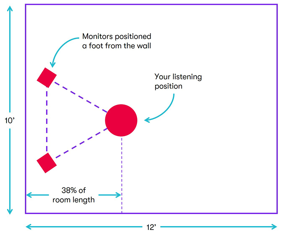 diagram showing listening position relative to monitors and room size in a home music studio