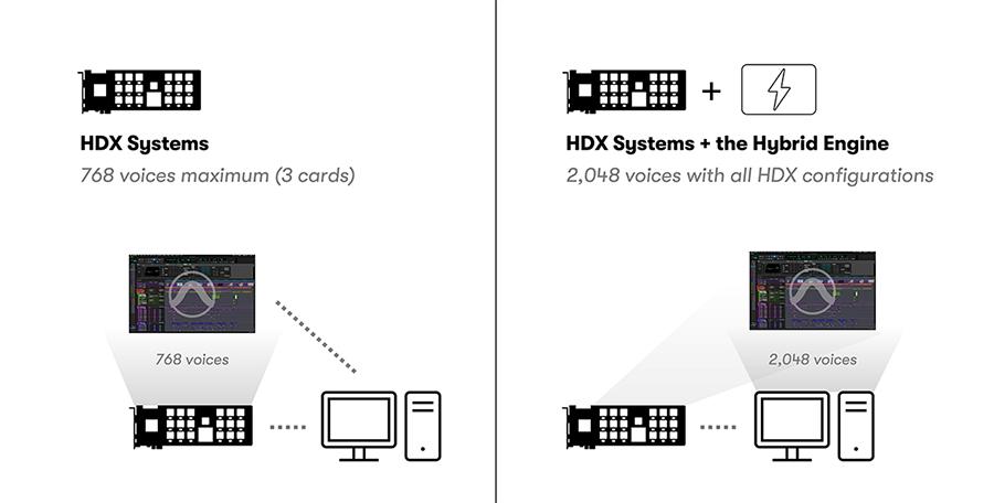 HDX Systems versus HDX Hybrid Engine